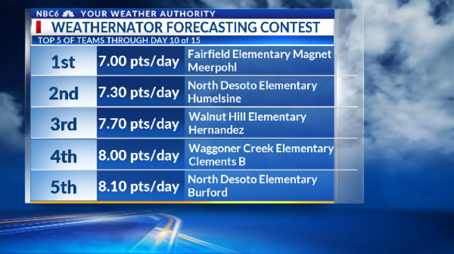 Fairfield Elementary Magnet team leads forecasting contest