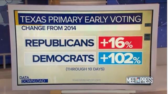 Texas Primary Is the red state turnin blue