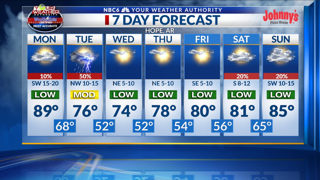 Hope 7 day Forecast